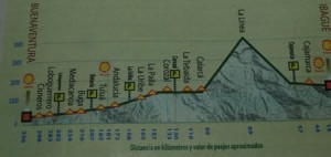Picture of a page from the tourist guide showing the route we took towards and up La Linea.