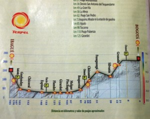 Picture of the tourist book giving details of the route taken.